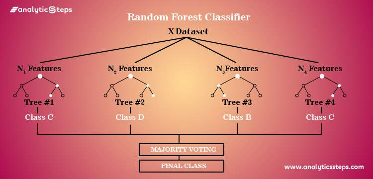 How to use the Random Forest classifier in Machine learning? title banner