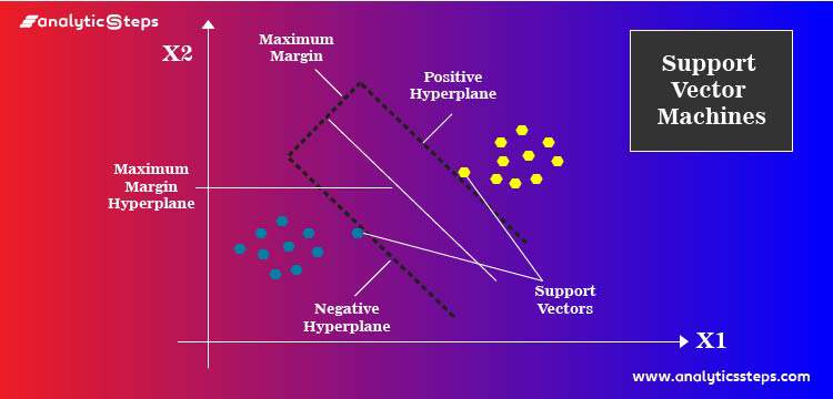 How Does Support Vector Machine (SVM) Algorithm Works In Machine Learning? title banner