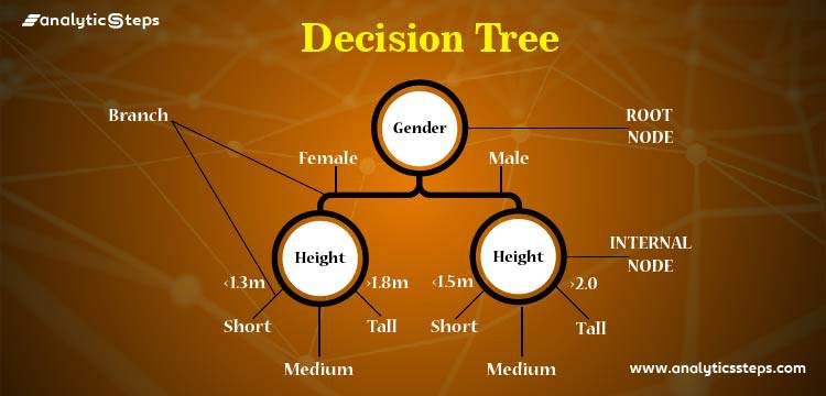 Introduction to Decision Tree Algorithm in Machine Learning title banner