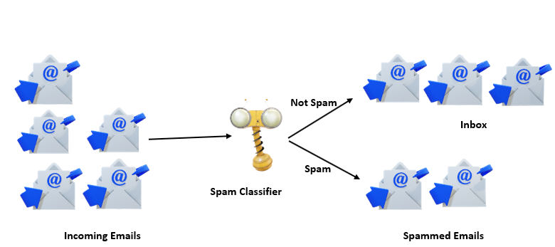 Machine learning email classification using spam classifier