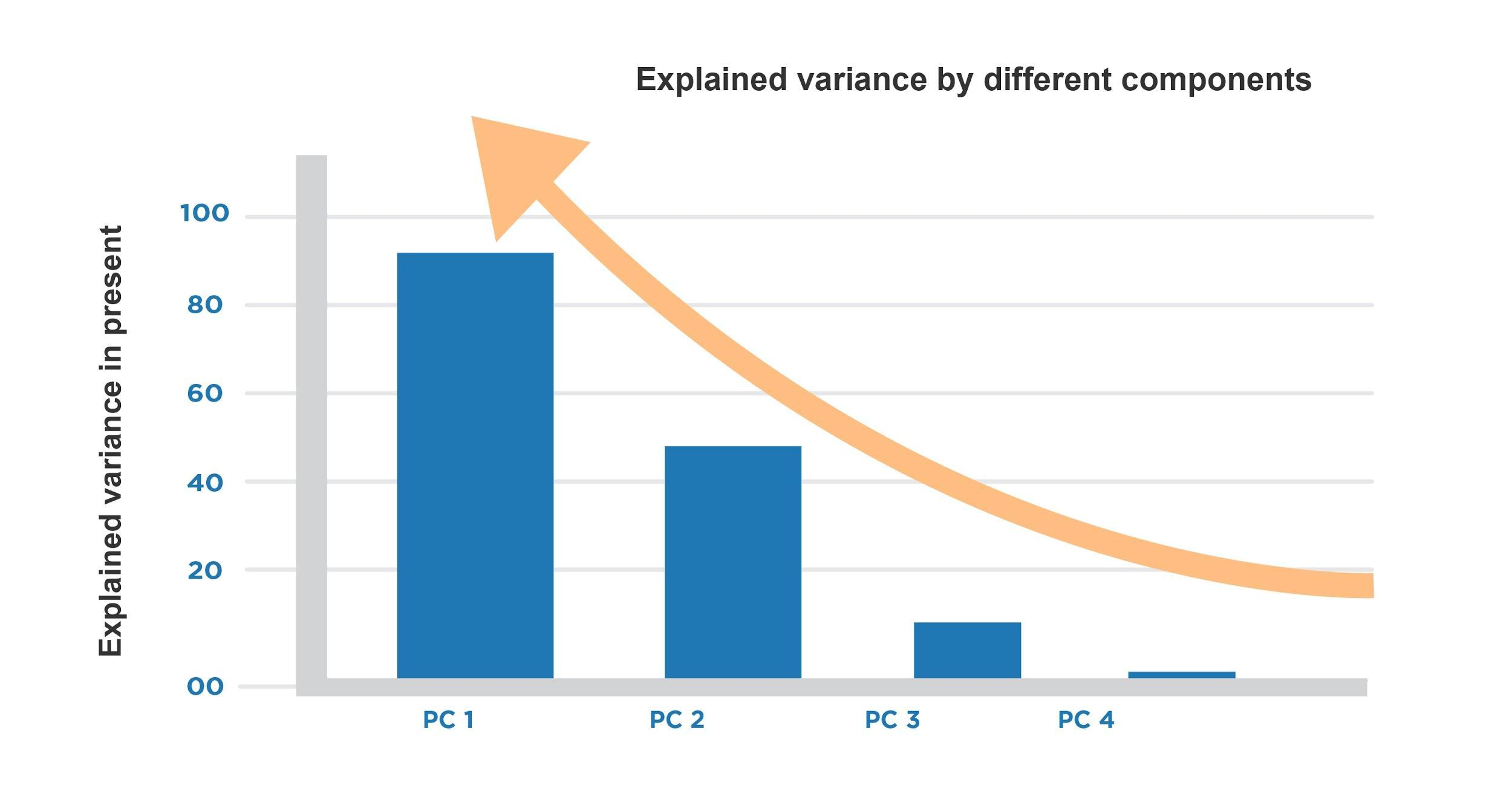 Variance in principal component analysis is explained