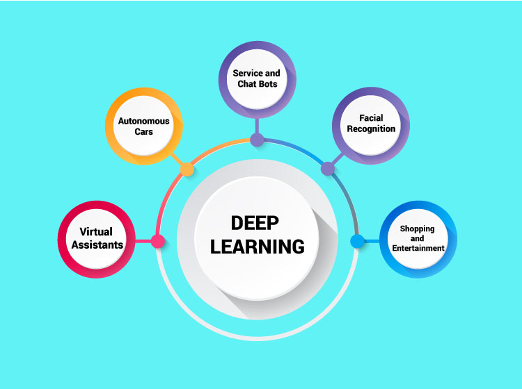 Deep Learning Applications like Autonomous cars, face recognition, shopping and entertainment, virtual assistance and services and chatbots.