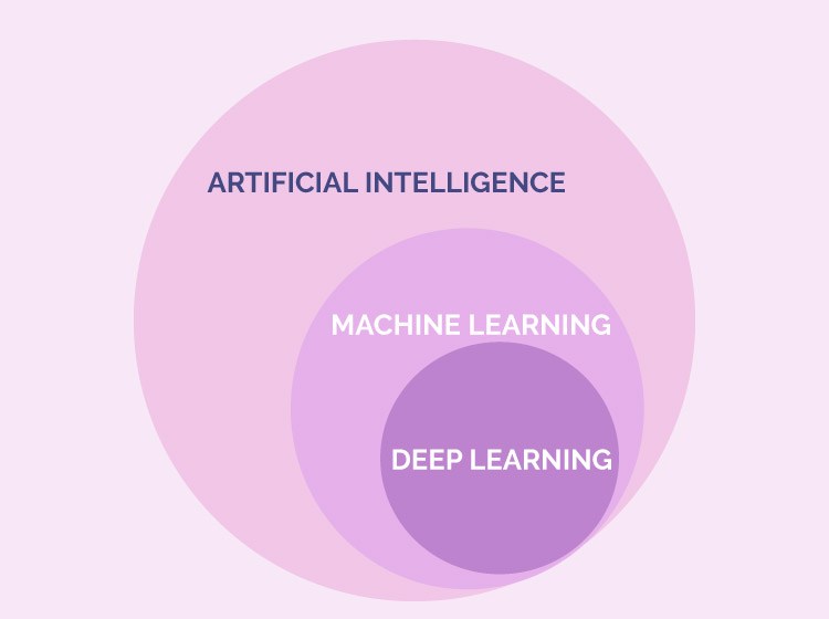 Image showing that deep learning is a part of Artificial Intelligence and Machine Learning.
