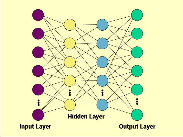 Neural network working diagram where input layer, hidden layer and output layer are interconnected.