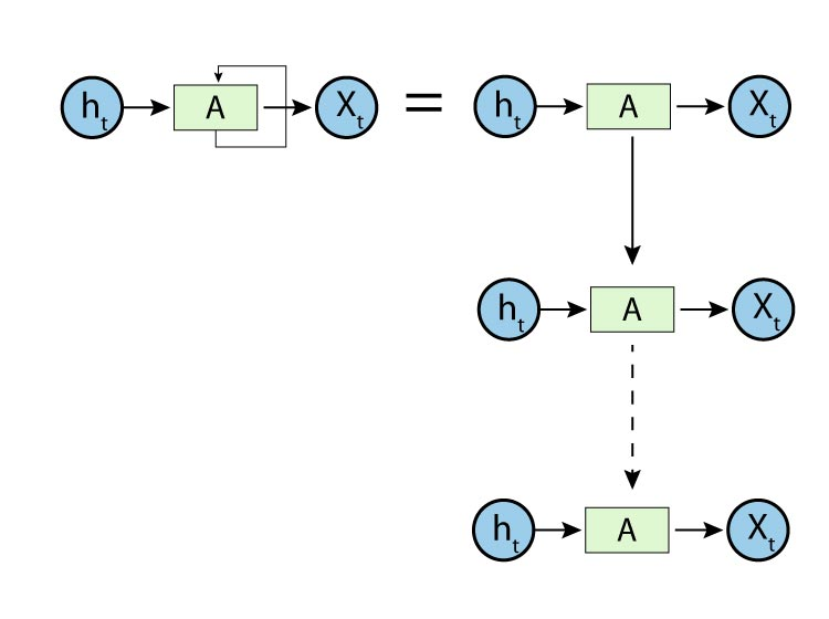 The linear structure of Recurrent Neural Network in Deep Learning